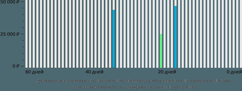 Динамика цен в зависимости от количества оставшихся дней до вылета из Владикавказа в Батуми