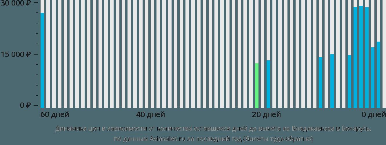 Динамика цен в зависимости от количества оставшихся дней до вылета из Владикавказа в Беларусь