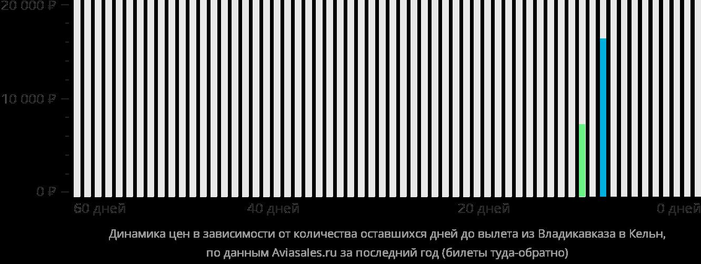 Динамика цен в зависимости от количества оставшихся дней до вылета из Владикавказа в Кёльн