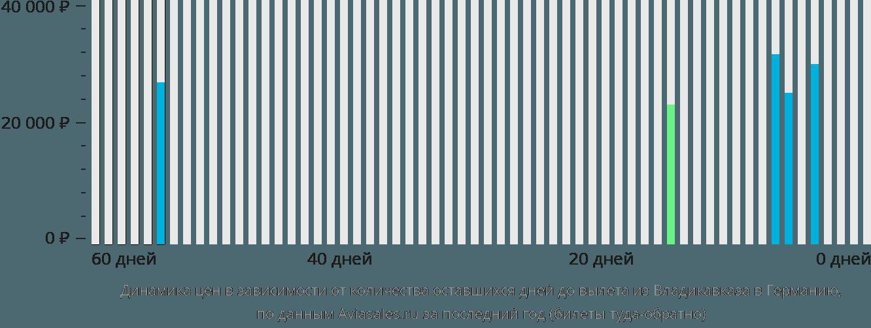 Динамика цен в зависимости от количества оставшихся дней до вылета из Владикавказа в Германию