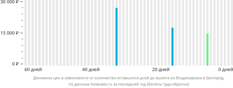 Динамика цен в зависимости от количества оставшихся дней до вылета из Владикавказа в Белгород