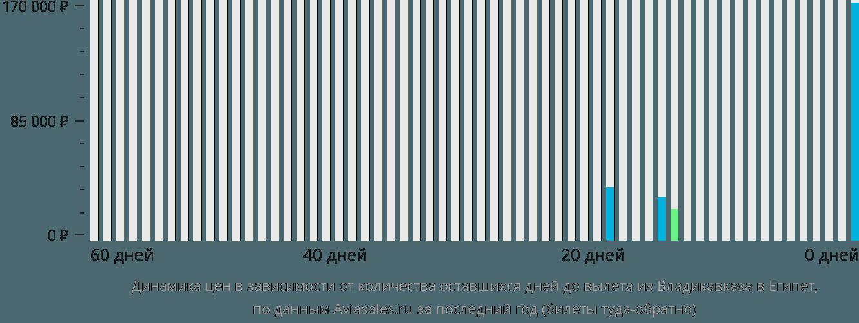 Динамика цен в зависимости от количества оставшихся дней до вылета из Владикавказа в Египет