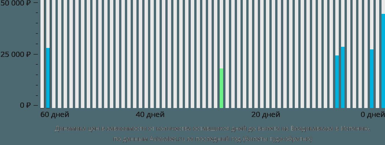 Динамика цен в зависимости от количества оставшихся дней до вылета из Владикавказа в Испанию