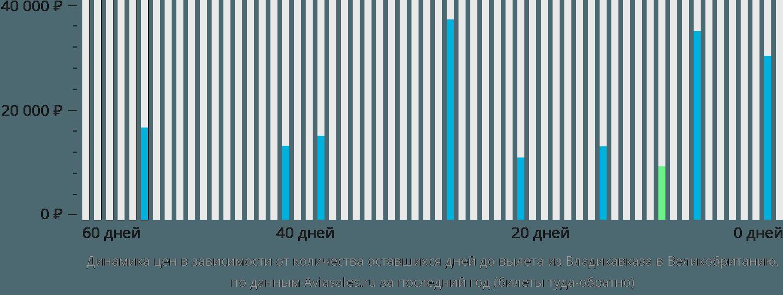 Динамика цен в зависимости от количества оставшихся дней до вылета из Владикавказа в Великобританию