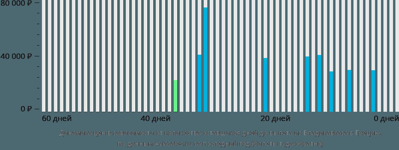 Динамика цен в зависимости от количества оставшихся дней до вылета из Владикавказа в Грецию