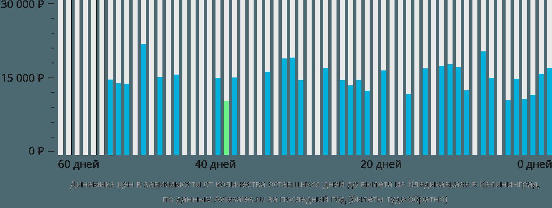 Динамика цен в зависимости от количества оставшихся дней до вылета из Владикавказа в Калининград