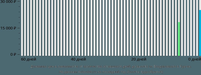 Динамика цен в зависимости от количества оставшихся дней до вылета из Владикавказа в Курган