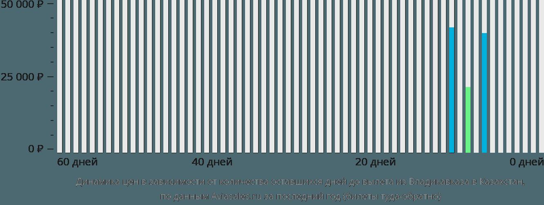 Динамика цен в зависимости от количества оставшихся дней до вылета из Владикавказа в Казахстан