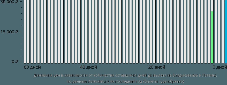 Динамика цен в зависимости от количества оставшихся дней до вылета из Владикавказа в Латвию
