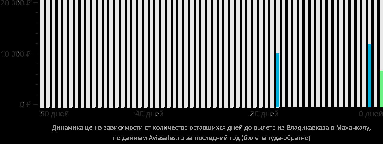 Динамика цен в зависимости от количества оставшихся дней до вылета из Владикавказа в Махачкалу
