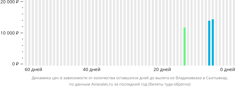 Динамика цен в зависимости от количества оставшихся дней до вылета из Владикавказа в Сыктывкар