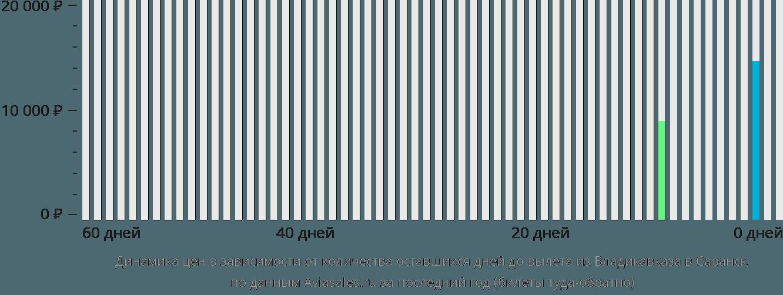 Динамика цен в зависимости от количества оставшихся дней до вылета из Владикавказа в Саранск
