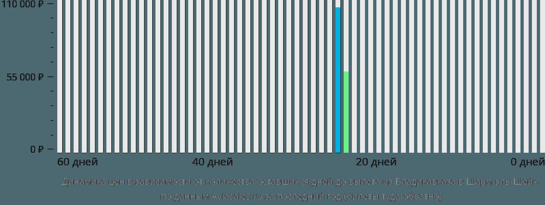 Динамика цен в зависимости от количества оставшихся дней до вылета из Владикавказа в Шарм-эль-Шейх
