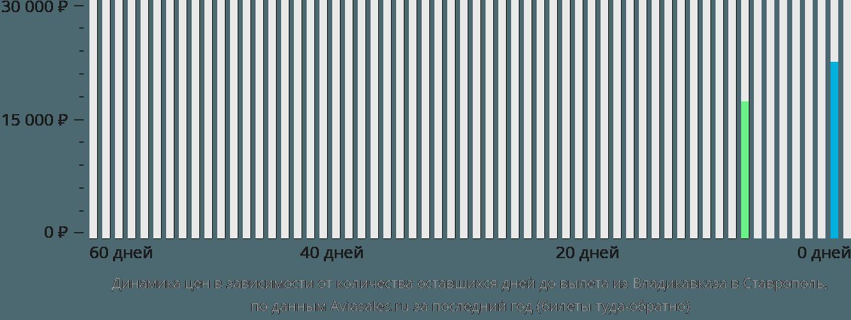 Динамика цен в зависимости от количества оставшихся дней до вылета из Владикавказа в Ставрополь