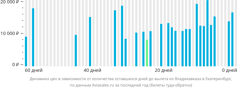 Динамика цен в зависимости от количества оставшихся дней до вылета из Владикавказа в Екатеринбург