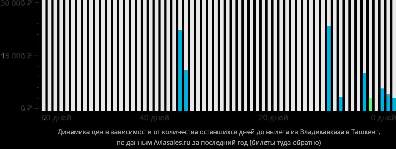 Динамика цен в зависимости от количества оставшихся дней до вылета из Владикавказа в Ташкент