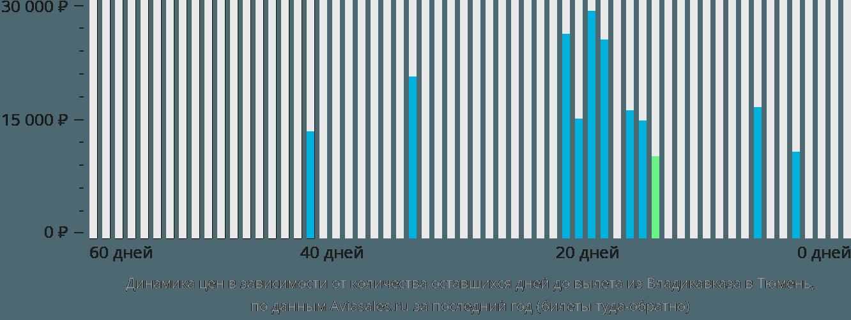 Динамика цен в зависимости от количества оставшихся дней до вылета из Владикавказа в Тюмень