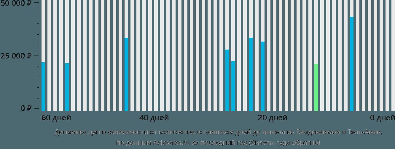 Динамика цен в зависимости от количества оставшихся дней до вылета из Владикавказа в Тель-Авив