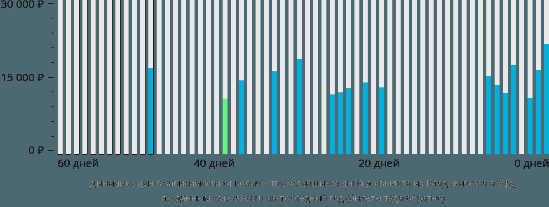 Динамика цен в зависимости от количества оставшихся дней до вылета из Владикавказа в Уфу