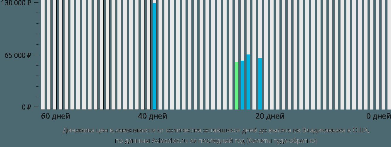 Динамика цен в зависимости от количества оставшихся дней до вылета из Владикавказа в США
