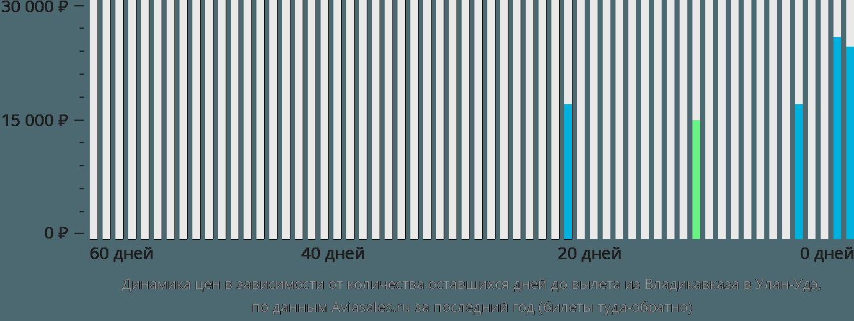Динамика цен в зависимости от количества оставшихся дней до вылета из Владикавказа в Улан-Удэ