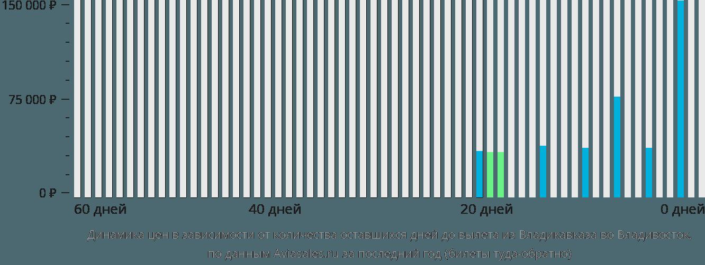 Динамика цен в зависимости от количества оставшихся дней до вылета из Владикавказа во Владивосток