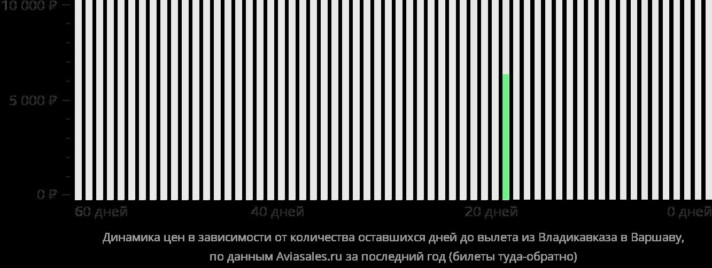 Динамика цен в зависимости от количества оставшихся дней до вылета из Владикавказа в Варшаву
