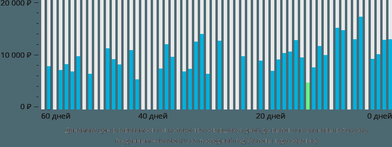 Динамика цен в зависимости от количества оставшихся дней до вылета из Окинавы в Фукуоку