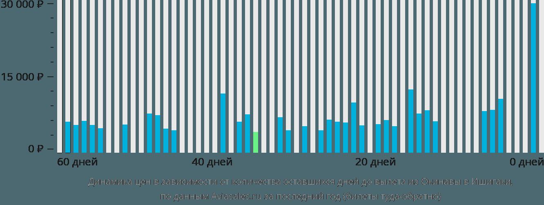 Динамика цен в зависимости от количества оставшихся дней до вылета из Окинавы в Ишигаки