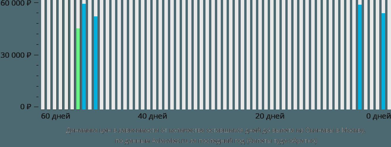 Динамика цен в зависимости от количества оставшихся дней до вылета из Окинавы в Москву