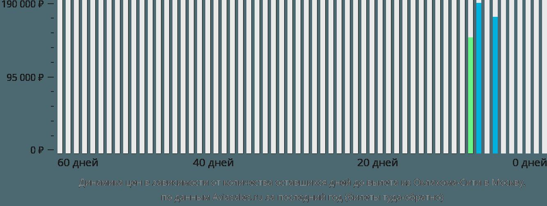 Динамика цен в зависимости от количества оставшихся дней до вылета из Оклахома-Сити в Москву