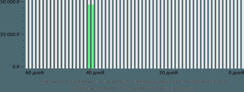 Динамика цен в зависимости от количества оставшихся дней до вылета из Окаямы в Москву