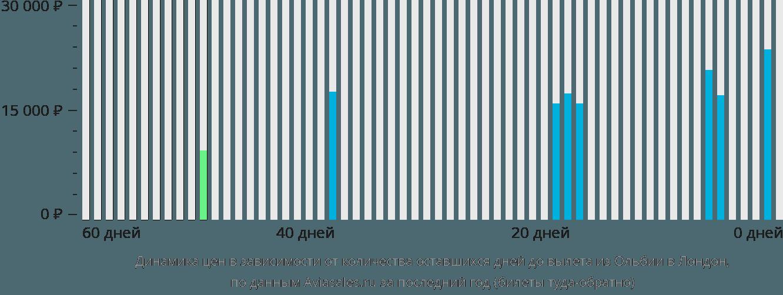 Динамика цен в зависимости от количества оставшихся дней до вылета из Ольбии в Лондон