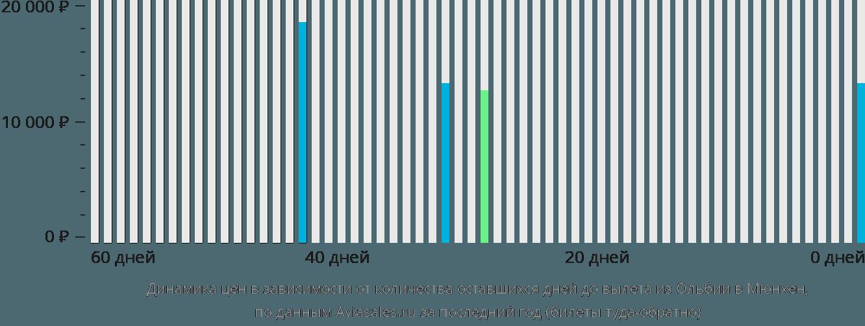 Динамика цен в зависимости от количества оставшихся дней до вылета из Ольбии в Мюнхен