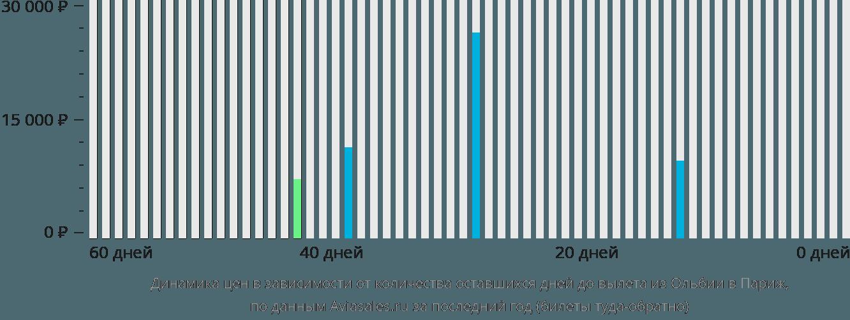 Динамика цен в зависимости от количества оставшихся дней до вылета из Ольбии в Париж
