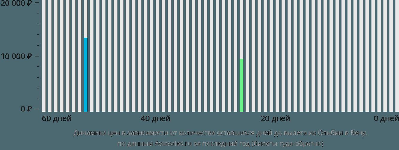Динамика цен в зависимости от количества оставшихся дней до вылета из Ольбии в Вену