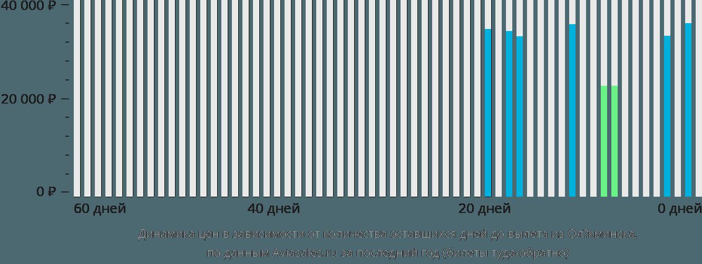 Динамика цен в зависимости от количества оставшихся дней до вылета из Олёкминска