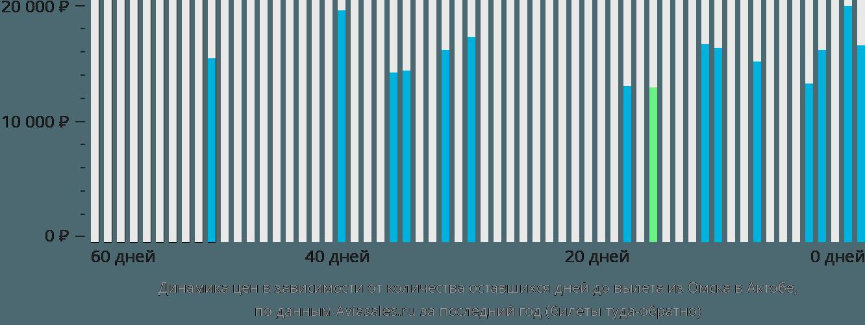 Динамика цен в зависимости от количества оставшихся дней до вылета из Омска в Актобе