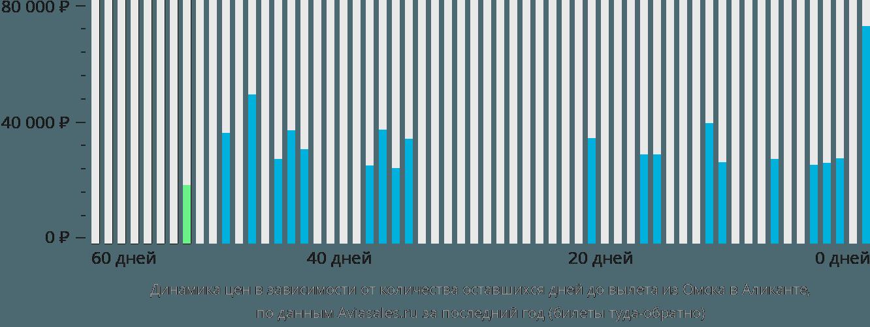 Динамика цен в зависимости от количества оставшихся дней до вылета из Омска в Аликанте