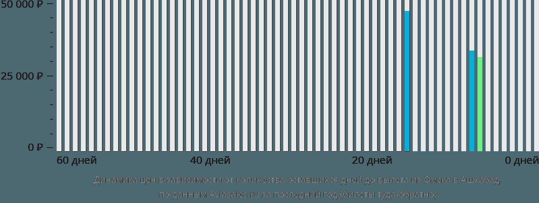 Динамика цен в зависимости от количества оставшихся дней до вылета из Омска в Ашхабад