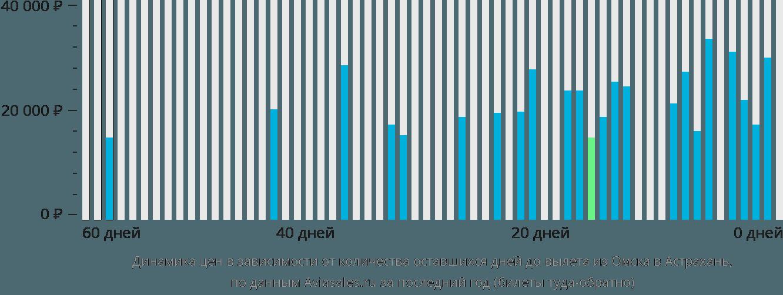 Динамика цен в зависимости от количества оставшихся дней до вылета из Омска в Астрахань