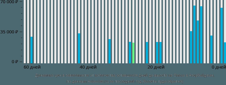 Динамика цен в зависимости от количества оставшихся дней до вылета из Омска в Азербайджан
