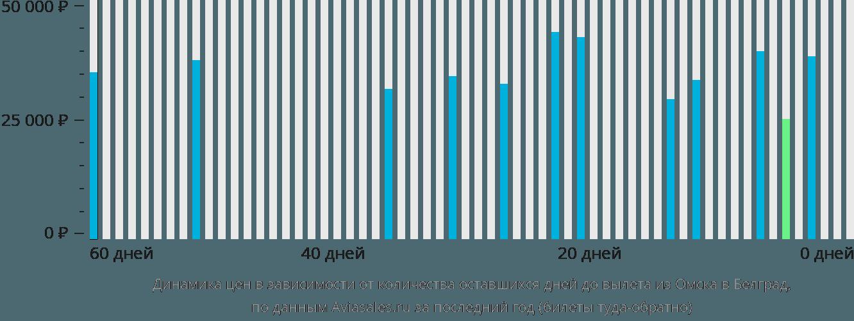 Динамика цен в зависимости от количества оставшихся дней до вылета из Омска в Белград