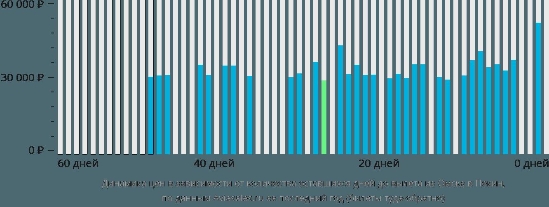 Динамика цен в зависимости от количества оставшихся дней до вылета из Омска в Пекин