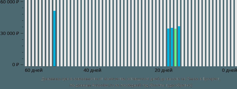 Динамика цен в зависимости от количества оставшихся дней до вылета из Омска в Бухарест