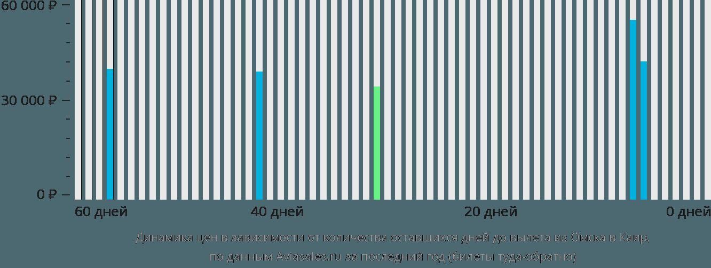 Динамика цен в зависимости от количества оставшихся дней до вылета из Омска в Каир