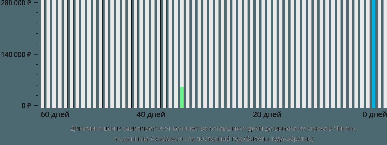 Динамика цен в зависимости от количества оставшихся дней до вылета из Омска в Чикаго