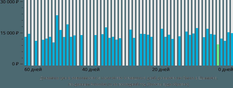 Динамика цен в зависимости от количества оставшихся дней до вылета из Омска в Шымкент