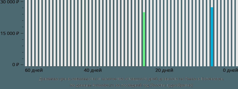 Динамика цен в зависимости от количества оставшихся дней до вылета из Омска в Копенгаген