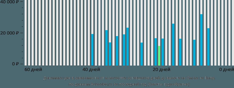 Динамика цен в зависимости от количества оставшихся дней до вылета из Омска на Кипр